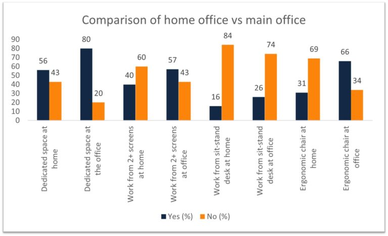 Chart comparing home office experience with main office