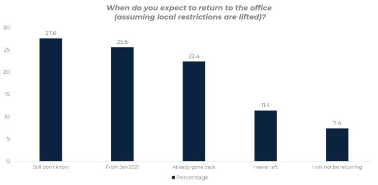 Chart showing when people expect to return to the office